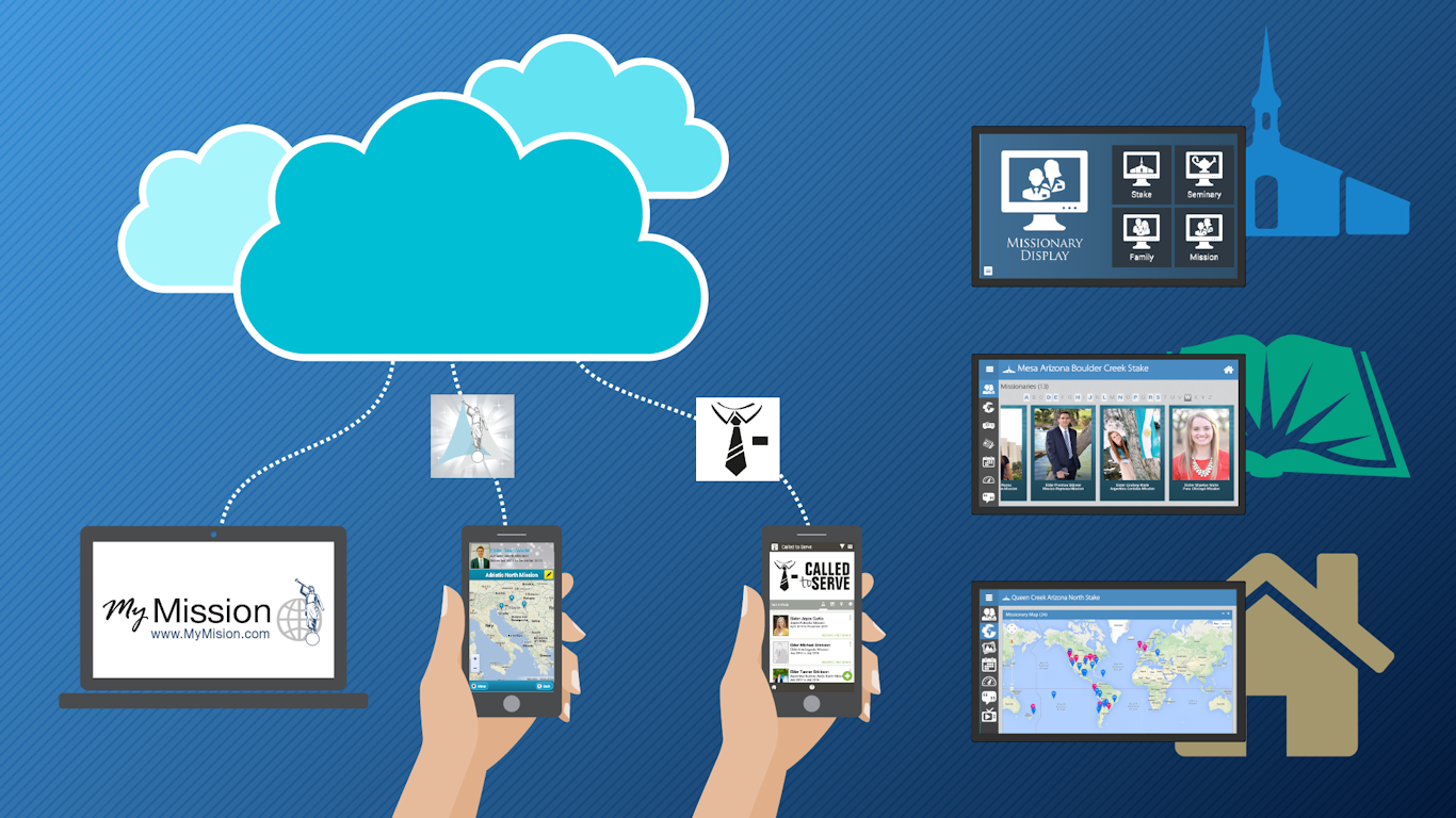 Our cloud-based platform and mobile apps make Missionary Displays fun and easy to use.